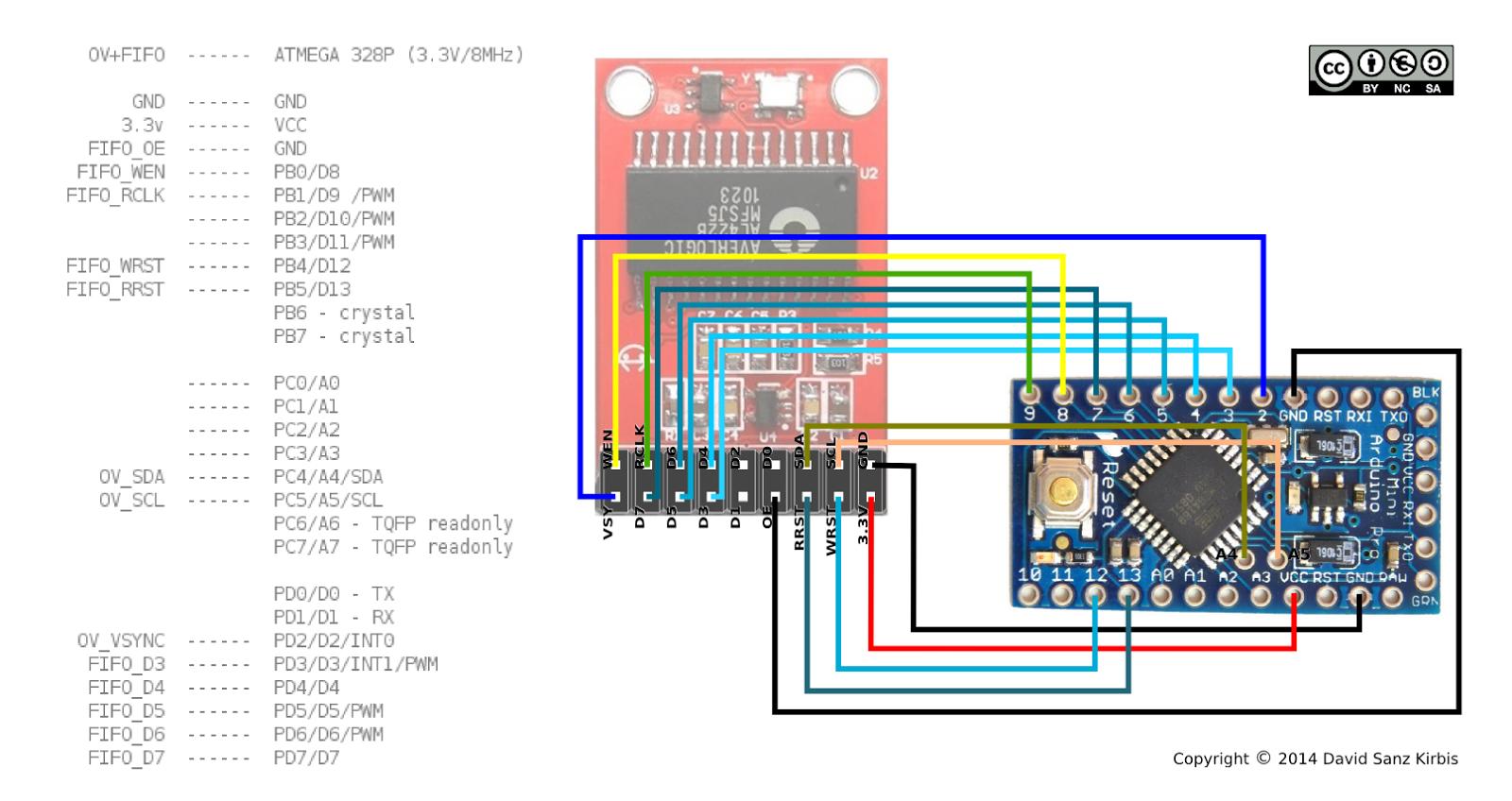 Therandomlab arduvision i embedded computer vision