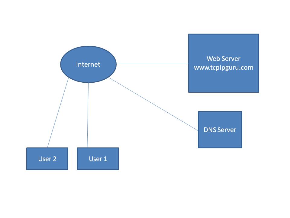 Networking Fundamentals and Certification Blog: Scenarios