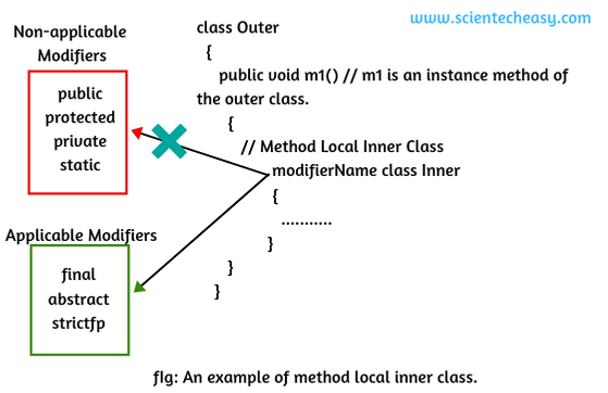 Method local inner class in Java.