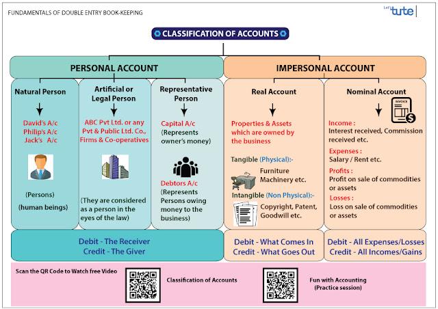 Classification of accounts