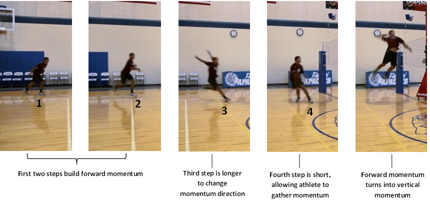 Biomechanical analysis of a underhand volleyball serve