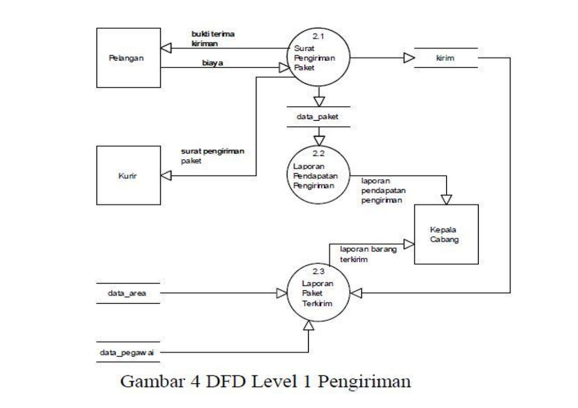 Analisis perancangan sistem dfd level 1 pengiriman ccuart Images