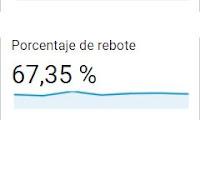 Porcentaje de rebote en Google Analytics