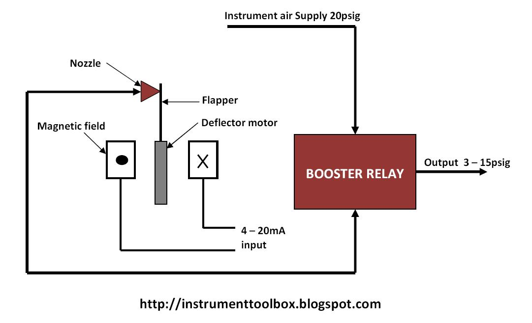 I+to+P+Converter?resize=665%2C405 pressure transmitter wiring diagram wiring diagram danfoss pressure transmitter wiring diagram at bakdesigns.co