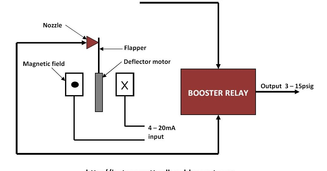 how a current to pressure transducer i p works learning rh instrumentationtoolbox com Power Converter DC to AC Converter