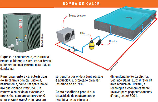 Conhecendo sistemas e aquecedores de piscina clube do for Como funciona una bomba de calor para piscina