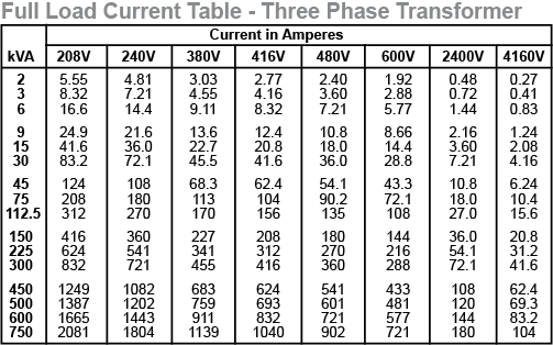 Electrical Engineering World: Selection Chart for 3Phase Transformer