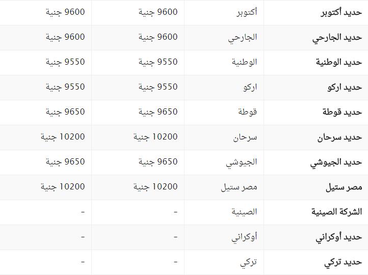 سعر الحديد والاسمنت في مصر
