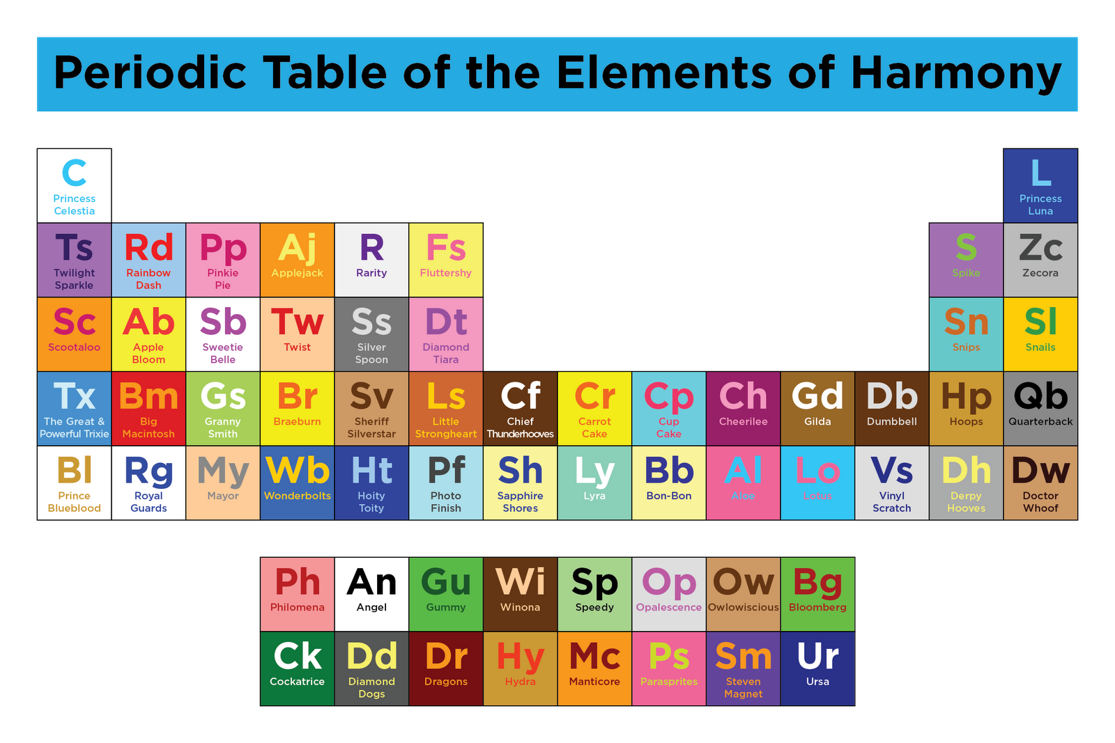 Equestria daily mlp stuff periodic table of the elements of harmony i honestly didnt realize there were so many characters in this series no one has ever really listed them out before urtaz Images