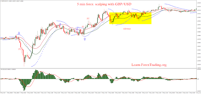 5 min forex  scalping with GBP/USD