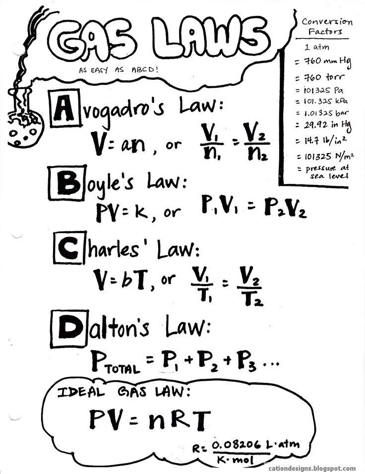 Jamesia Pre- AP Chemistry Blog