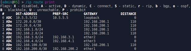 Tutorial Redistribute Default Route Pada Routing OSPF di Mikrotik