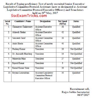 Rajyasabha result 2017