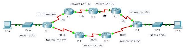 gambar topologi eigrp