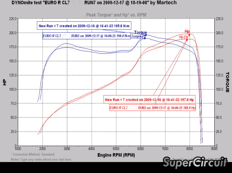 Lastly Drives It Onto The Dyno Machine The Dyno Chart Below Says It All For Further Information Email Us Or Call Us At Supercircuit Exhaust Pro Shop 6