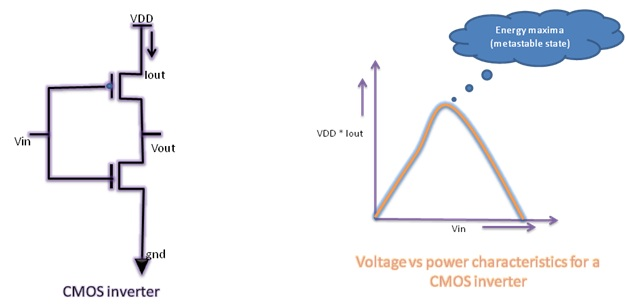 evaluating electrical characteristics of the cmos Conduction characteristics of mos transistors devices that are normally cut-off with zero gate bias are classified as enhancement- mode devices complementary mos (cmos) logic design 7: cmos logic 2 institute of microelectronic systems basic cmos logic gate structure • pmos and nmos.