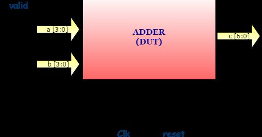 systemverilog testbench example -- adder