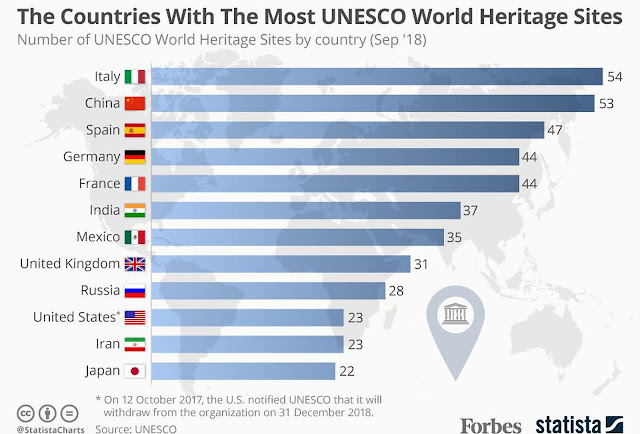 Germany number of UNESCO world heritage sites