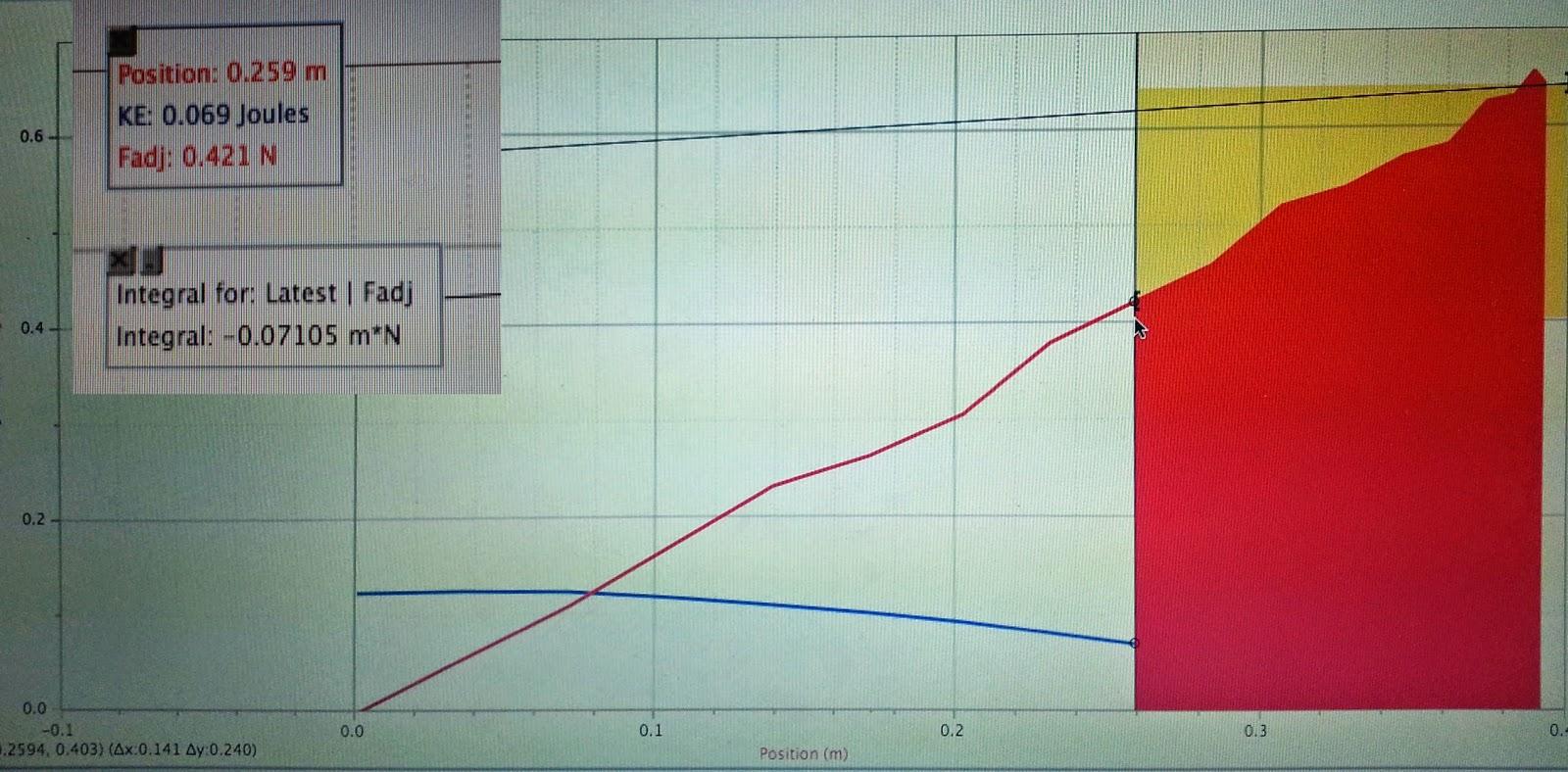 Phys4as15 Aebranks Lab 10 Work Kinetic Energy Theorem Activity