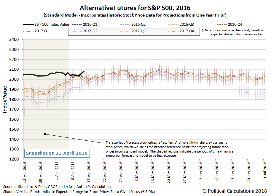 Alternative Futures - S&P 500 - 2016Q1 - Standard Model - Snapshot 2016-04-13