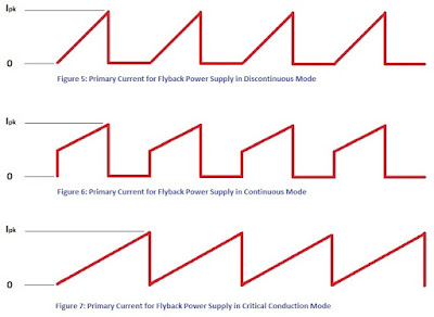 Primary Current for Flyback Power Supply in Critical Conduction Mode