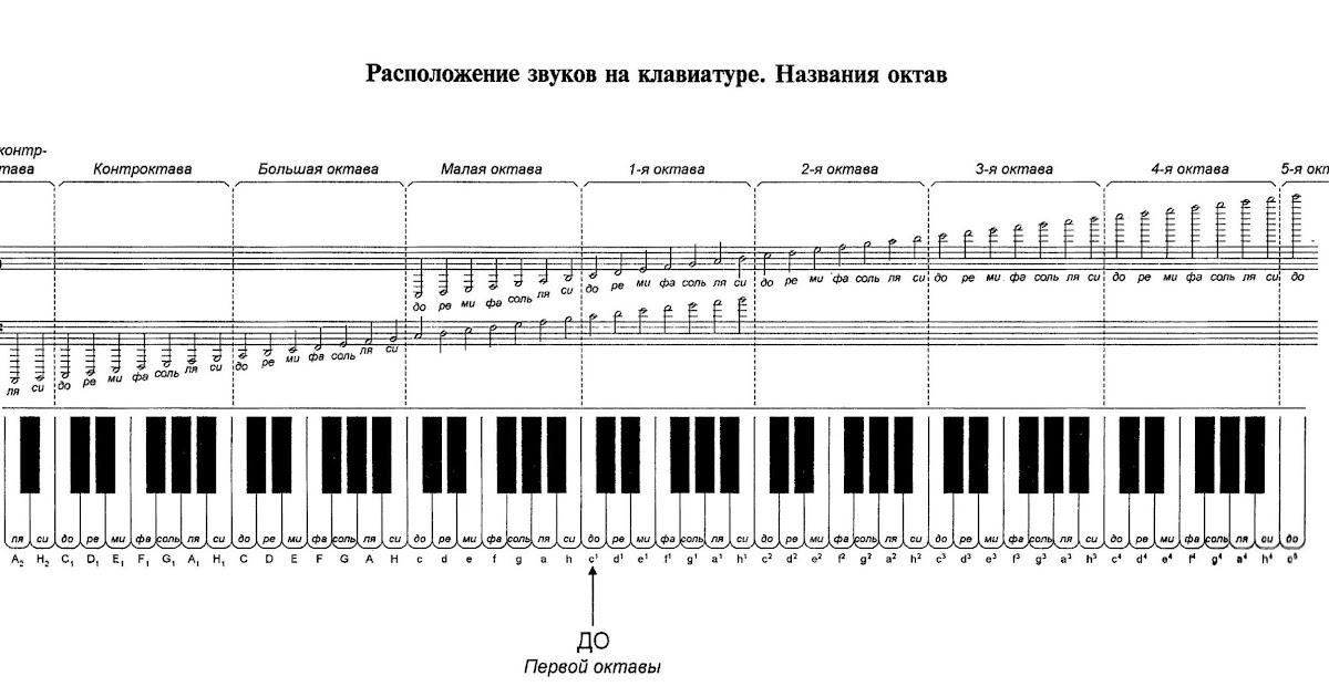 Октавы на пианино картинки