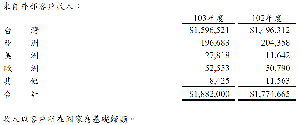 股海貓頭鷹: 2913_農林_年報103年_3財務概況