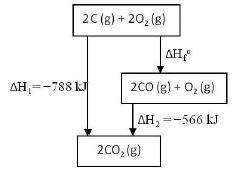 Bank soal un kimia skl termokimia chemistry react perhatikan diagram tingkat energi reaksi karbon dengan oksigen membentuk co2 ccuart Gallery