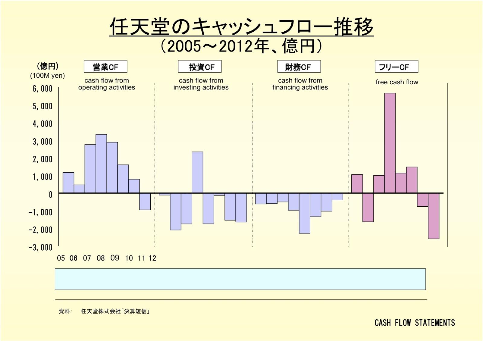 任天堂株式会社のキャッシュフロー推移