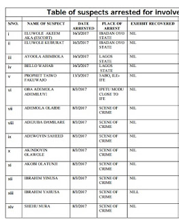 THE LIST OF ARRESTED SUSPECTS OF ILE-IFE ETHNIC CLASH