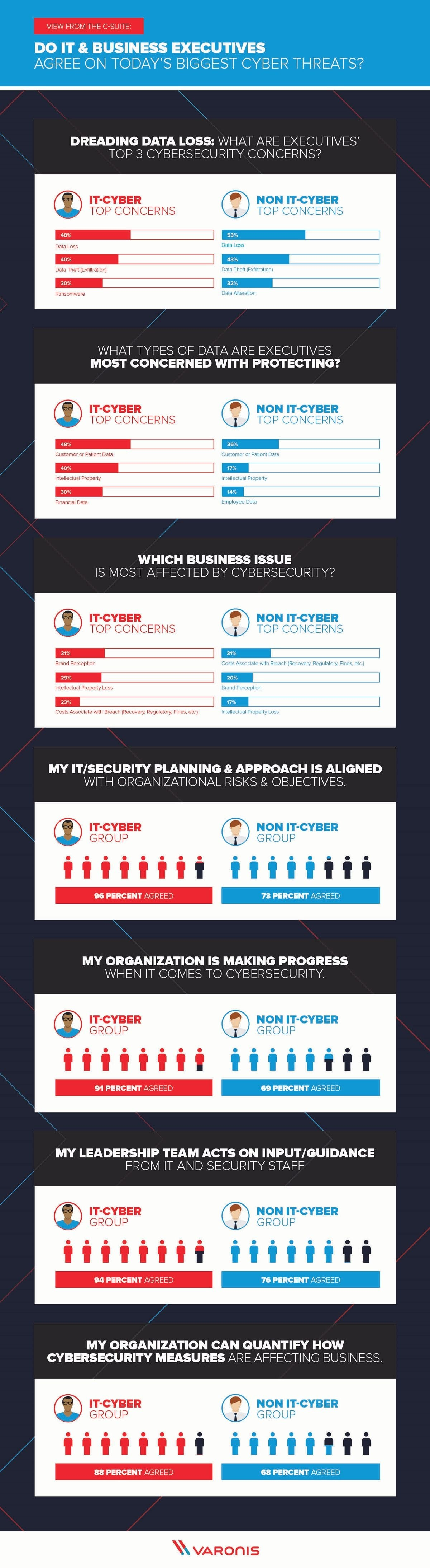 Do Executives and Cybersecurity Pros Agree on Today's Biggest Cyber Threats? #infographics
