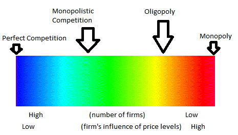 Perfect Competition As A Market Structure A Look At The Rules And