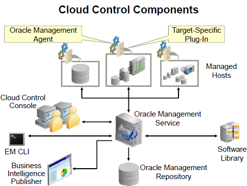 Applications Database Administrator: Installing Oracle