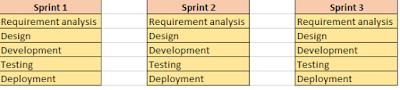 ISTQB - Agile Model