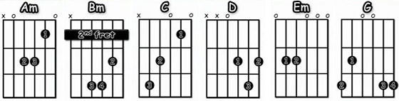 acordes Who ll Stop The Rain para guitarra