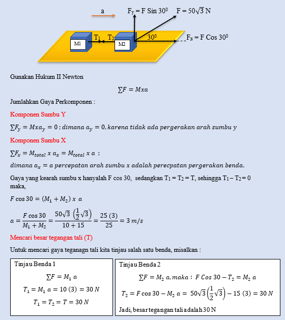 Kumpulan Soal dan Pembahasan Soal Ujian Nasional (UN) Fisika SMA