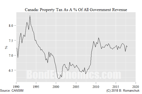 Figure: Canadian Property Tax