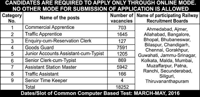 Railway Recruitment Board jobs 2016 for FOR Non Technical Popular Categories (Graduate)