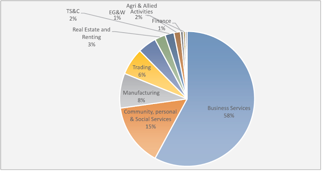 Sector-wise distribution of OPCs as on 31-Dec-2015