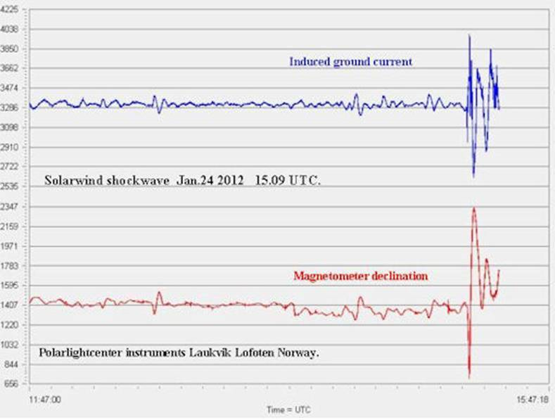magnetometer declination germany