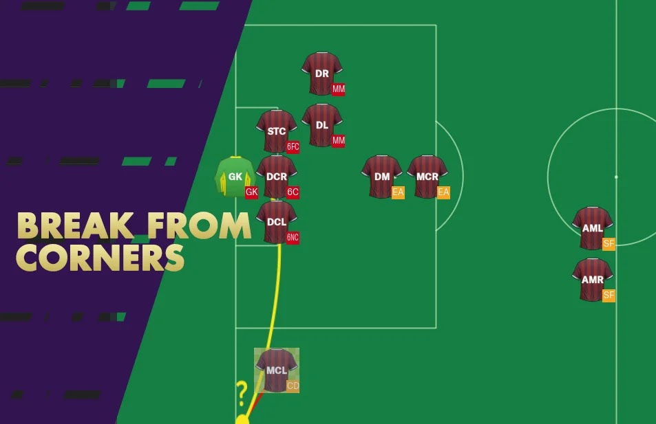 Defensive Corner Setup - Breaking From Corners