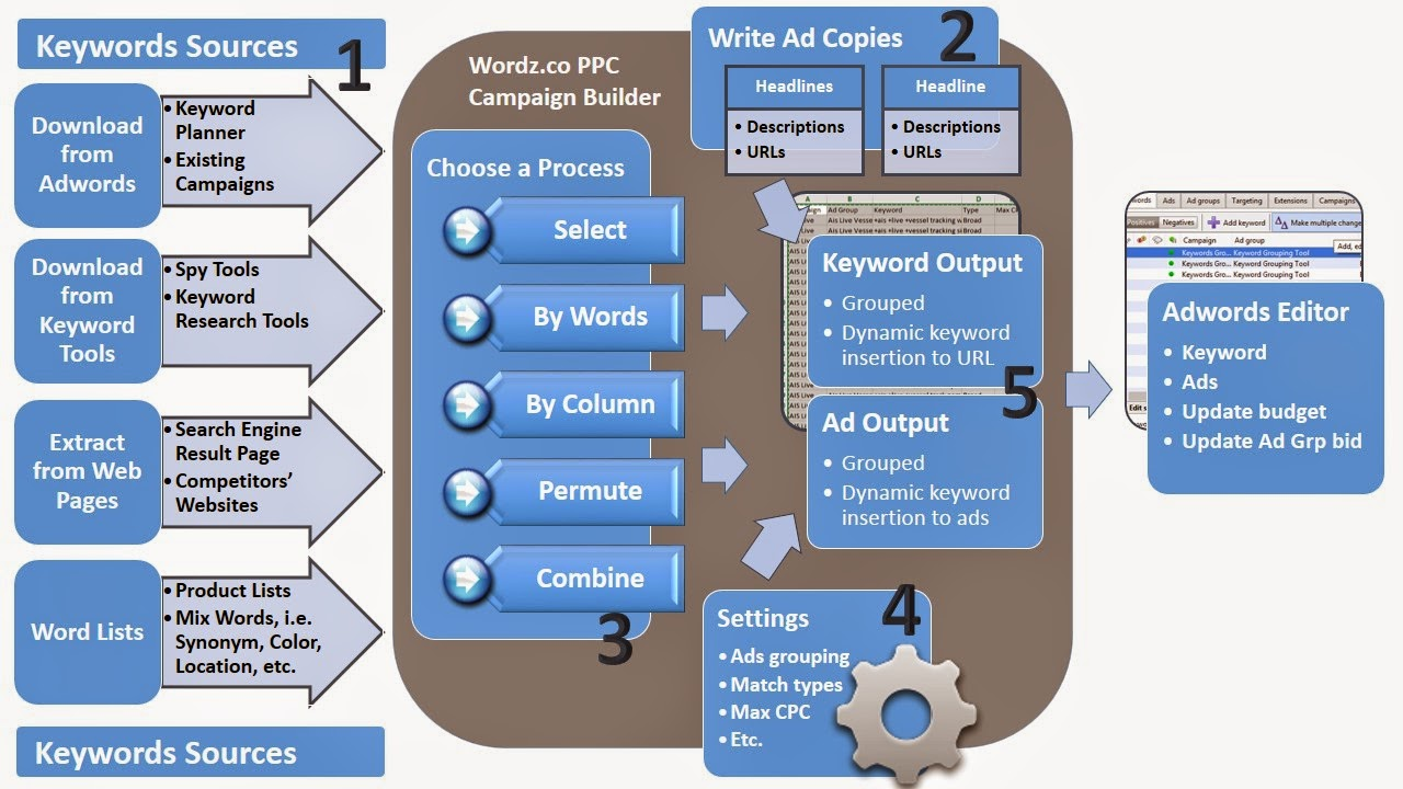 PPC Campaign Builder Work Flow