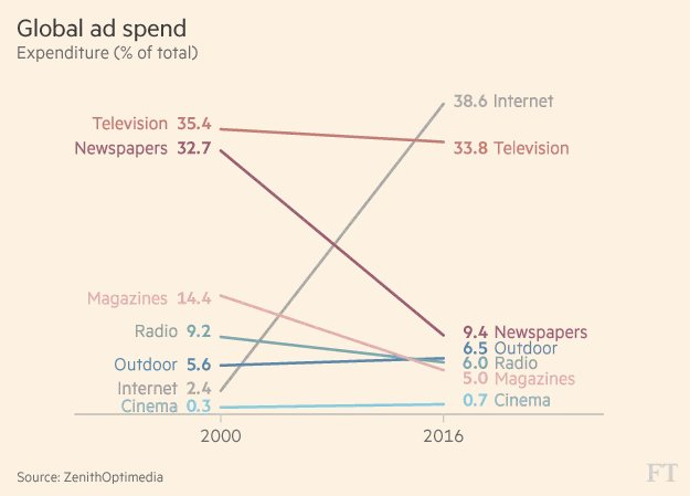 chart change global advertising spend by medium 2000-2016