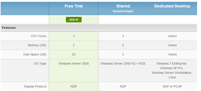 Get Free Windows VPS | Windows 2008 2Gb Ram