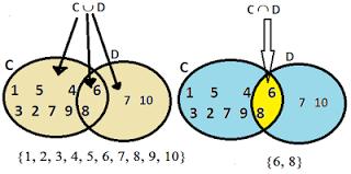 Revisão-de-Conjuntos-União-e-Intersecção-de-conjuntos