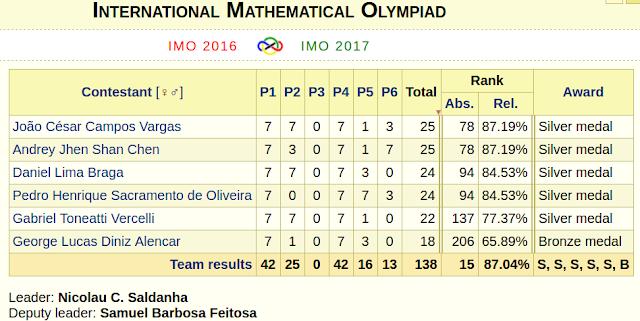 Resultados IMO 2016 - Brasil
