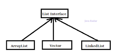 list interface java radar