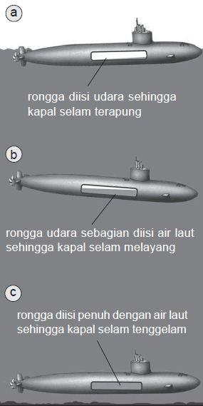 Proses mengapung, melayang, dan tenggelam kapal selam.