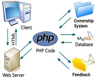 Para que serve o PHP ?