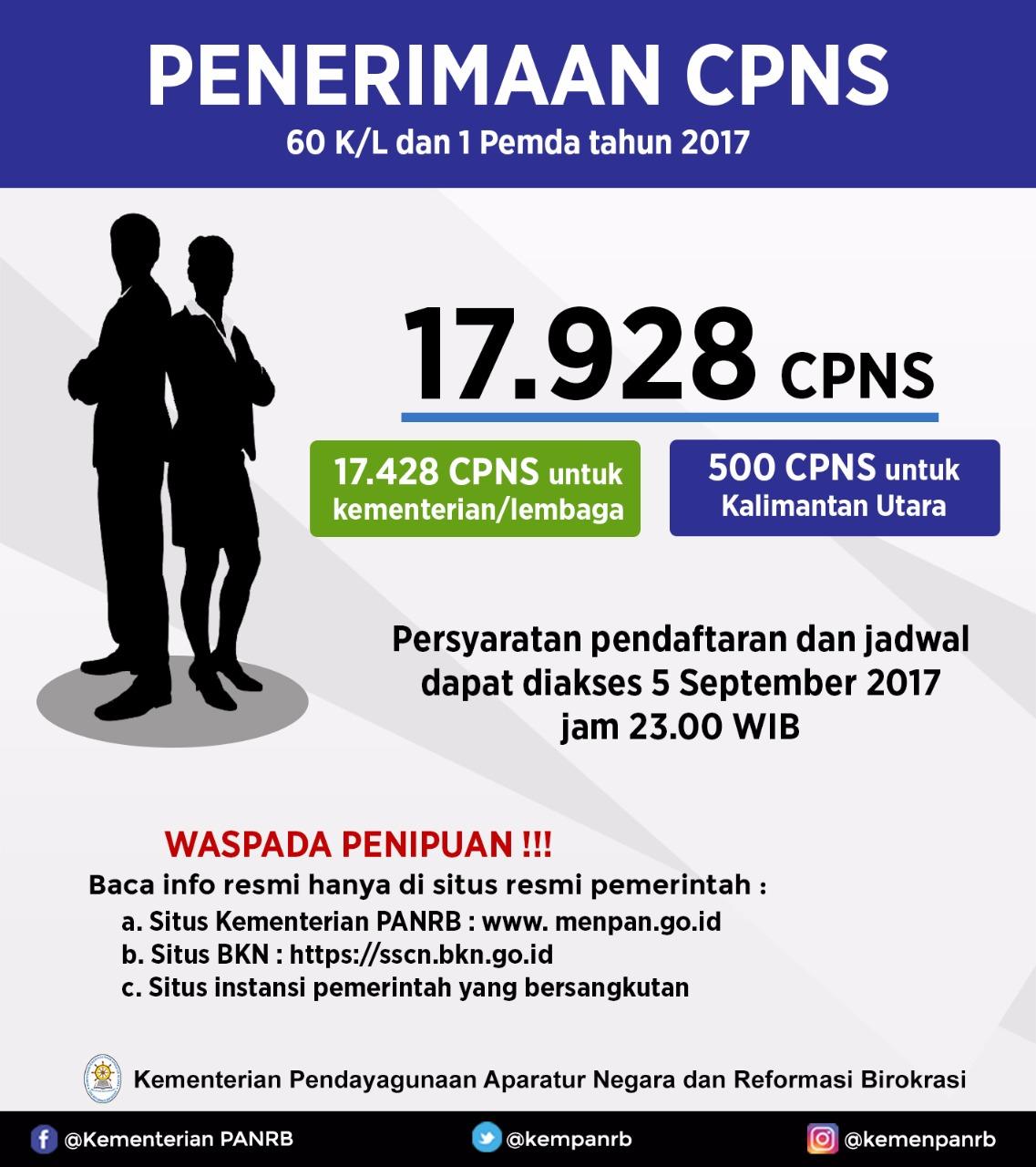 61 Instansi Pemerintah Buka 17.928 Lowongan CPNS